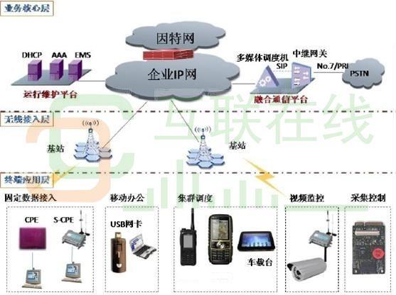 互联在线:宽带无线多媒体通信系统