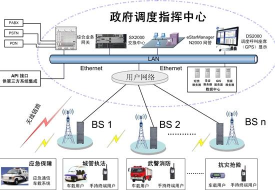 东方通信:tetra数字集群系统解决方案