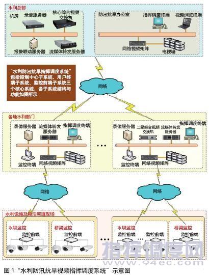 县通信保障组织指挥系统结构图