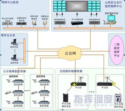 系统接入能力,实现对监控点可视和可控,实现对重要目标、重要场所、危险地段进行动态监视,通过移动图传、定点监控资源的全面接入,将实现平台对全省公安监控资源的全面整合。 3. 实现快速统一的指挥调度 实现具有单向远程视频监控及音、视频双向交互视频指挥调度平台。实现省厅可以灵活的调用各路移动图像,并共享给指定的局、分局单位,达成对现场的实时掌控的同时,省厅还可通过该平台对分布在各市(地)局、以及各县(区)分局的移动图传的单兵无线图传设备进行实时的语音指令下达,实施应急可视化指挥调度和日常值勤管理指示的下达和下级