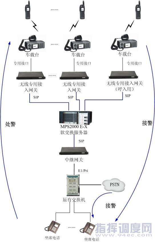 。(和普通打电话一样);呼叫时中继网关把呼叫消息送到呼叫控制软件,由呼叫控制软件选择空闲车载台进行呼叫。   组呼:   每组对讲机都有事先设定的组呼号码,坐席呼叫组号时,即可接通整组的通话,对整组发布指令。呼叫控制软件自行区分组号和单机号码,坐席呼叫时可以没有区别。   2.