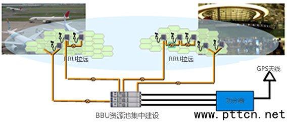 移动机房bbu接线图