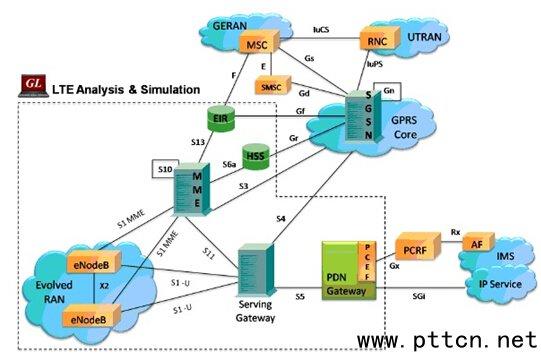 经典4g(lte)网络测试解决方案导读