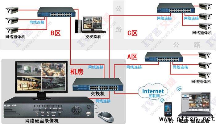 无线监控 网络监控和无线监控对比
