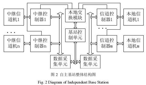 集群系统自主式基站系统的设计与实现